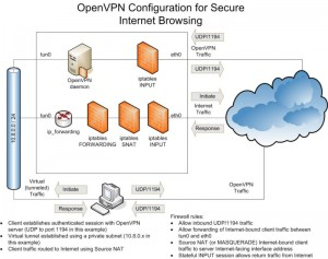 OpenVPN information