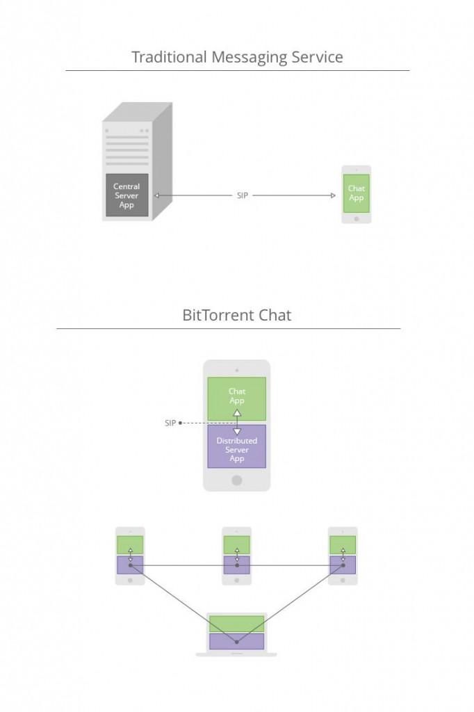 BitTorrent Chat